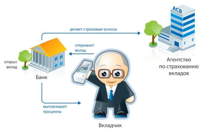 агентство по страхованию вкладов, как узнать входит ли банк в систему