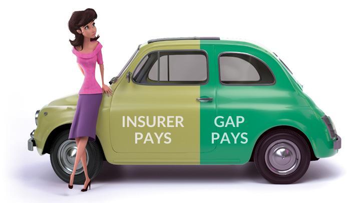 можно ли отказаться от gap-страхования