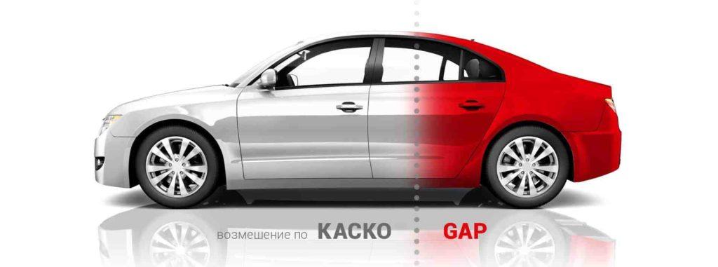 Что такое GAP-страхование автомобиля: можно ли отказаться от страховки с GAP в автокредите с возвратом денег