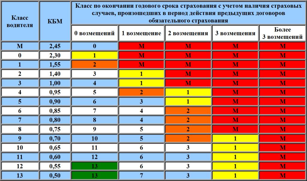таблица для проверки кбм по осаго