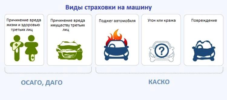 виды автострахования в россии