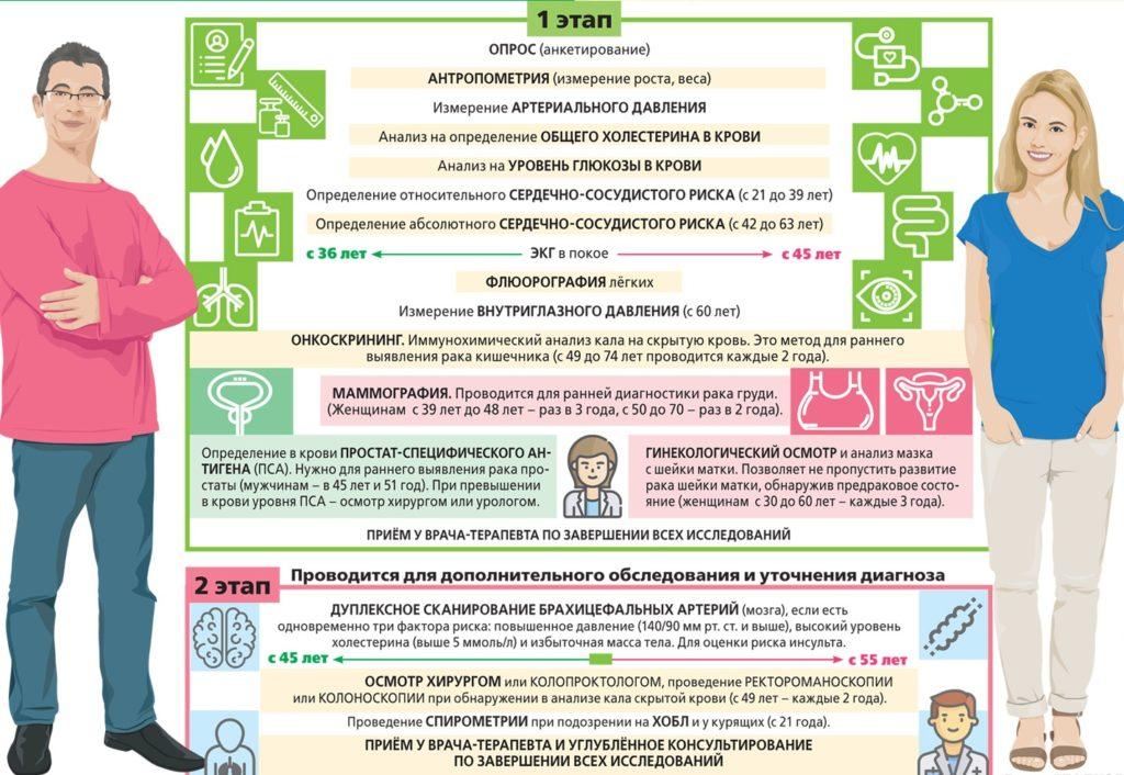 Перечень услуг диспансеризации по ОМС от втб медицинское страхование