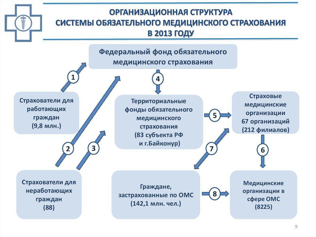 Структура и особенности управления ФФОМС