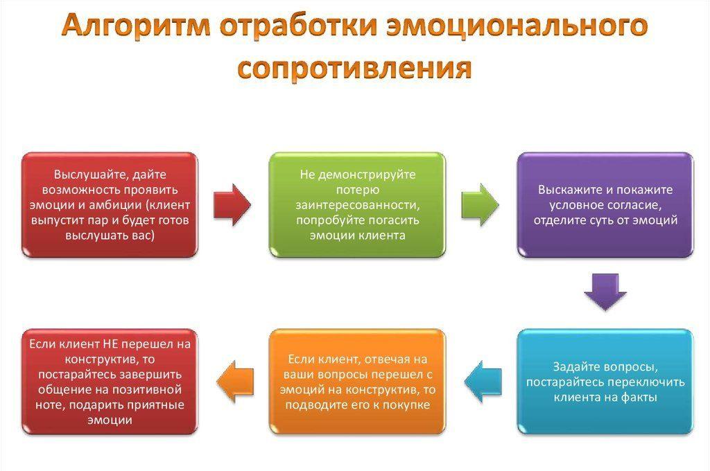 Тонкости работы с возражениями клиента
