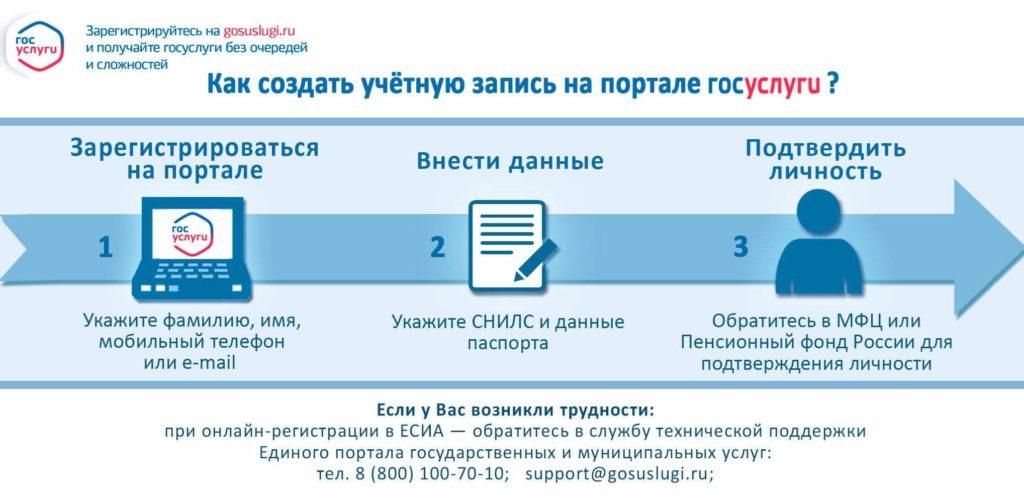 Как зарегистрироваться на портале госуслуги
