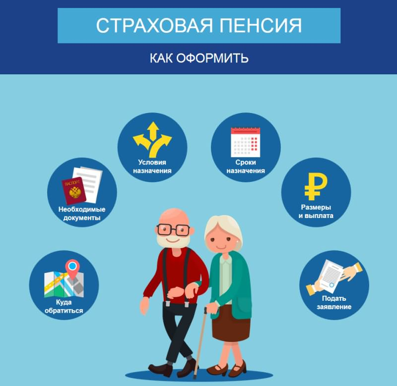 страховая пенсия