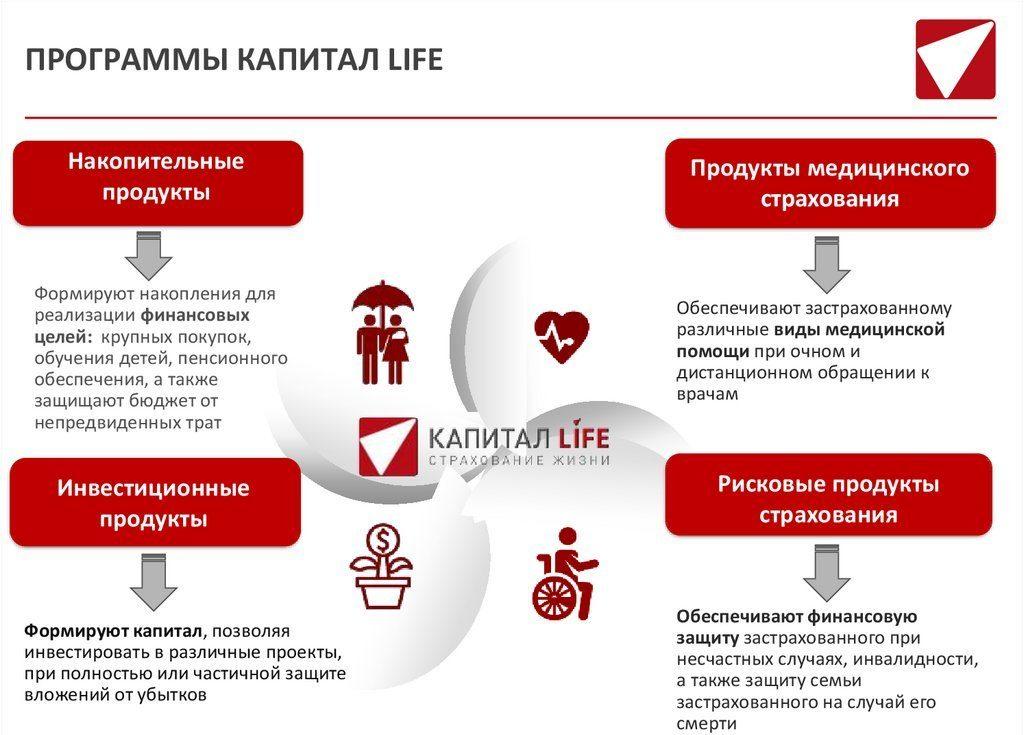 капитал лайф страхование жизни, программы