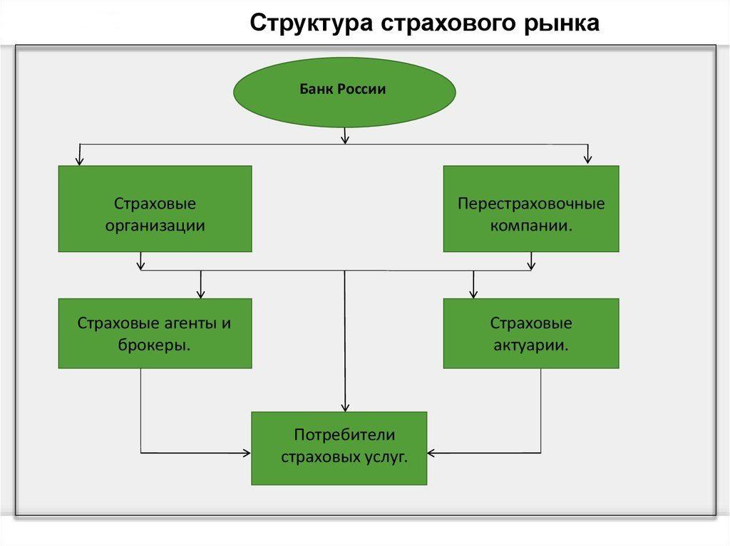 Понятие страхового рынка и его структура