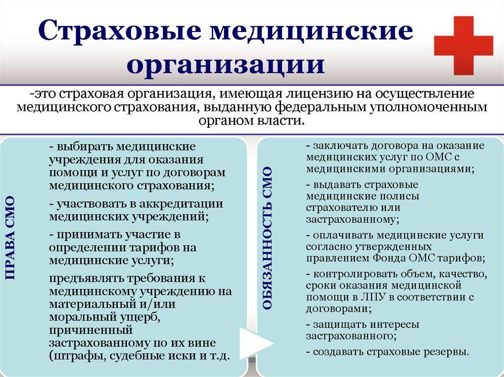 закон об обязательном медицинском страховании в Российской федерации