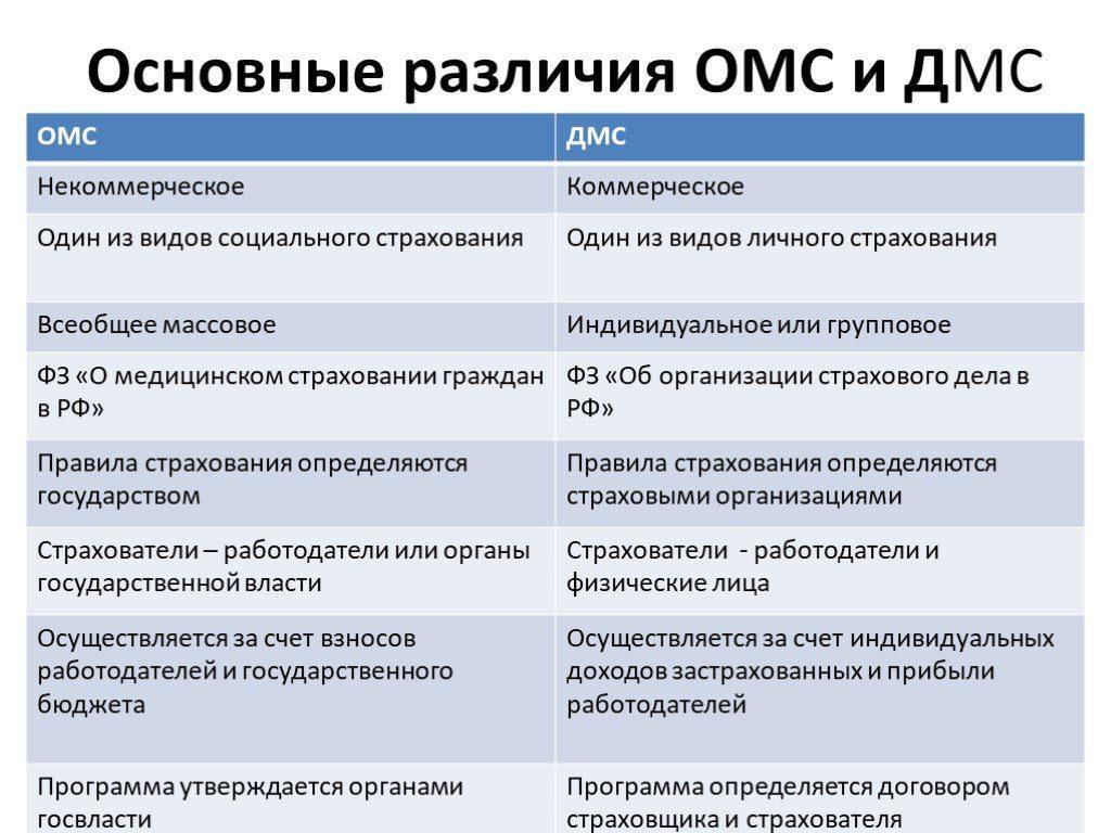 разница между ОМС и ДМС