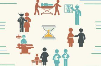 сроки оказания медицинских услуг по полису омс