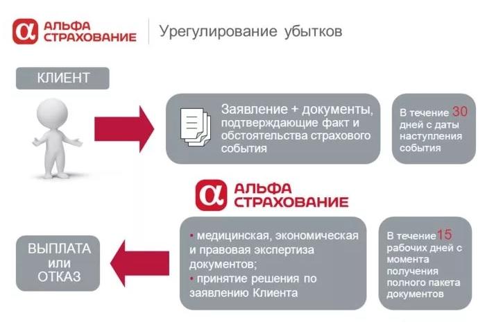 альфастрахование отдел урегулирования убытков