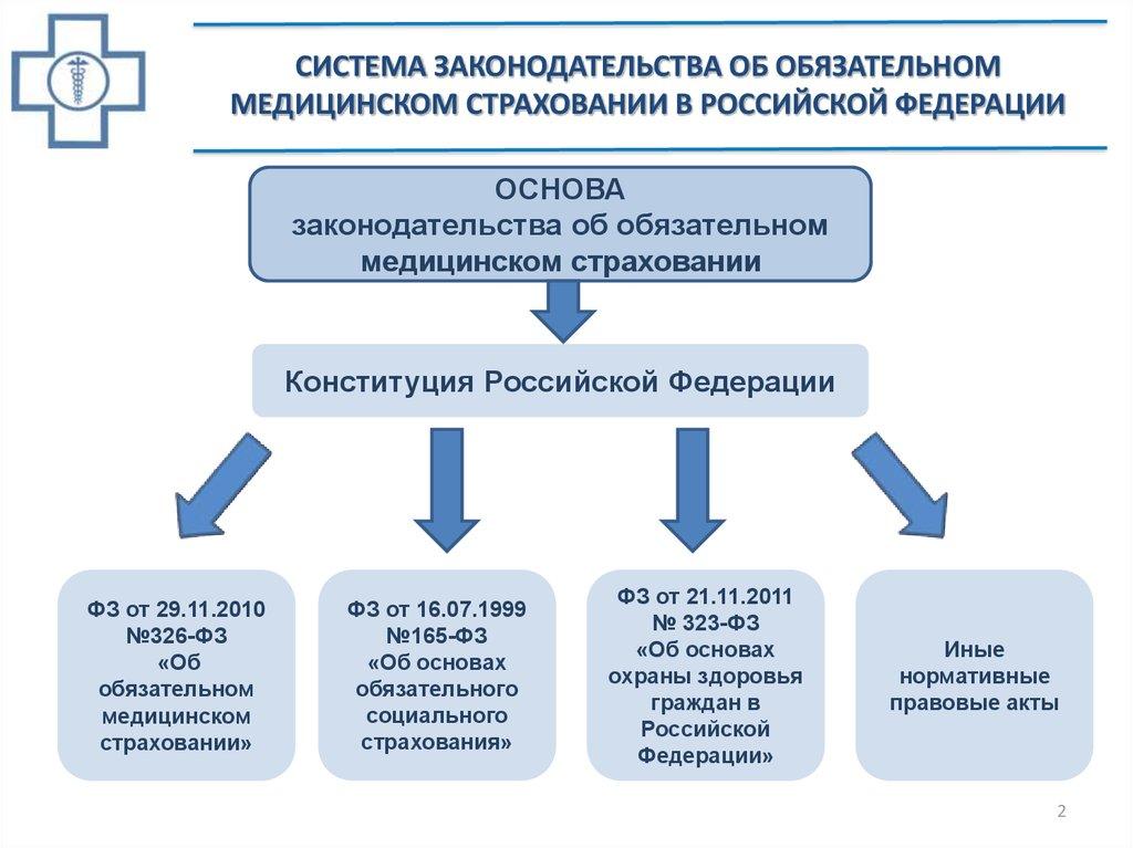 Нормативно-правовые акты об госпитализации по ОМС