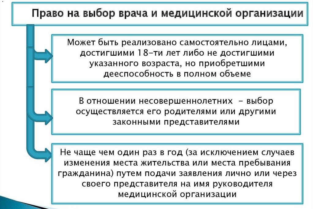 обязанности и права застрахованных лиц, право на выбор медицинской организации