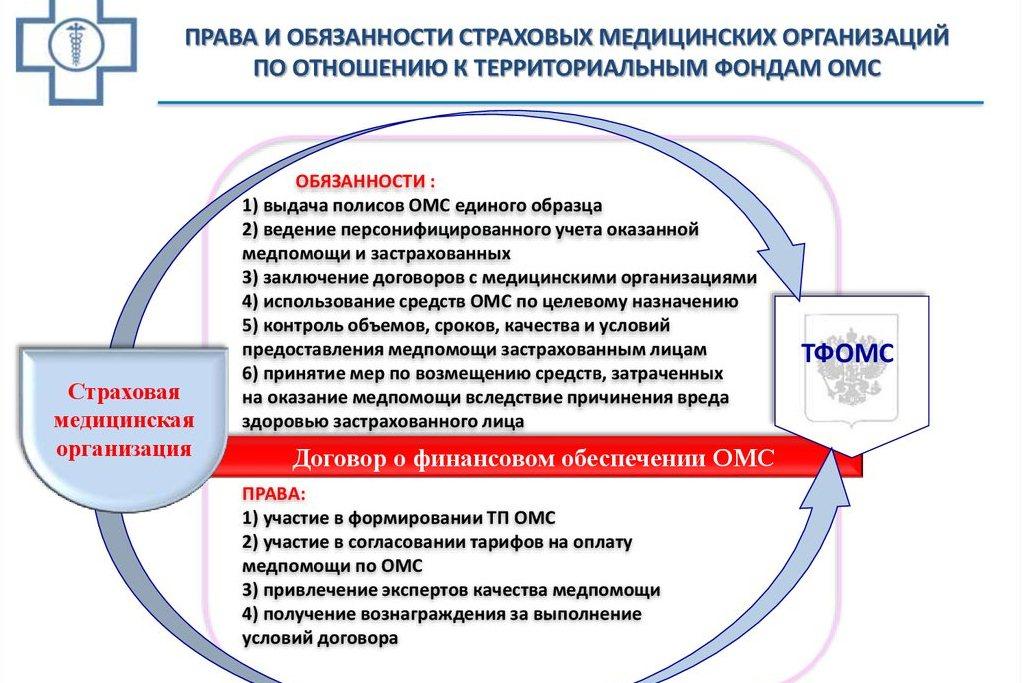права и обязанности медицинских страховых организаций