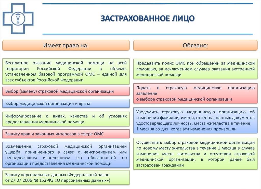 Права и обязанности застрахованных граждан в системе омс