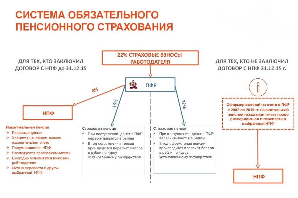 система обязательного пенсионного страхования, субъекты