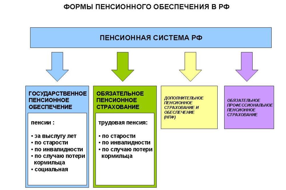 разновидности пенсионного обеспечения. субъекты