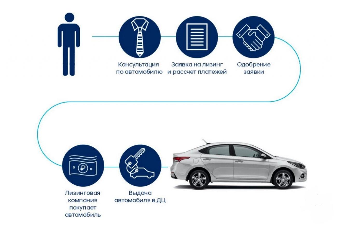 Особенности страхования лизинга