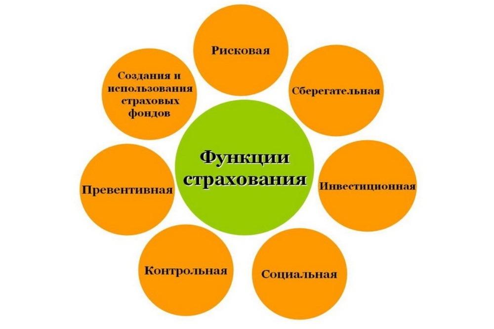 признаки и функции страхования