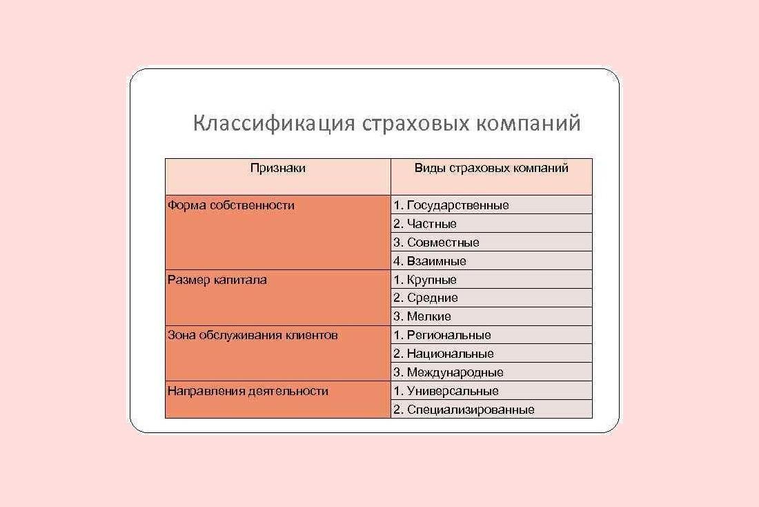 классификация страховых компаний