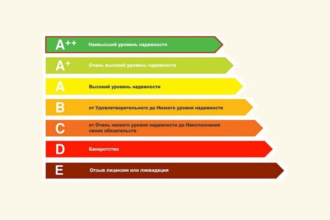 топ страховых компаний КАСКО, как составляется рейтинг