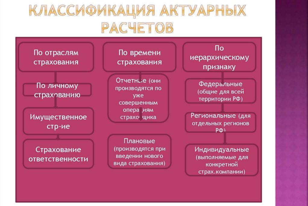классификация актуарных расчетов