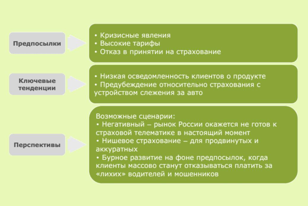 Предпосылки для развития страховой телематики