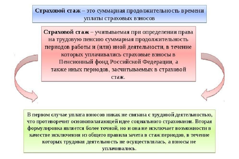 Что такое страховой стаж для пенсии в России